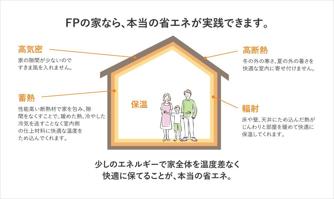 株式会社 小嶋建設