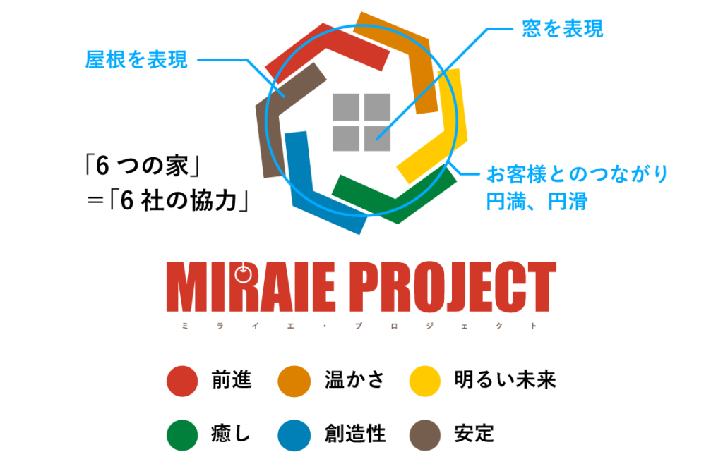 ミライエプロジェクトコンセプト画像